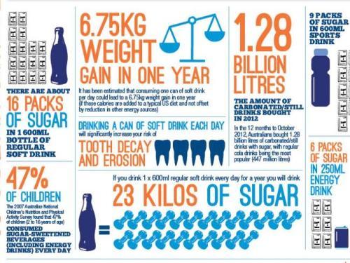 Sugary drinks Australia infographic