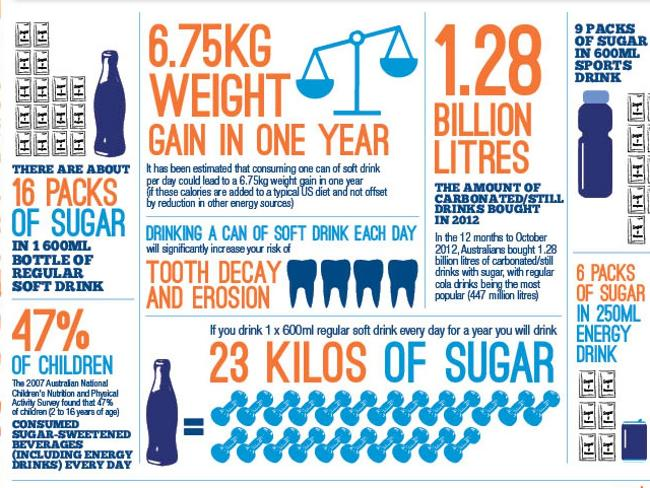 Sugary drinks Australia infographic