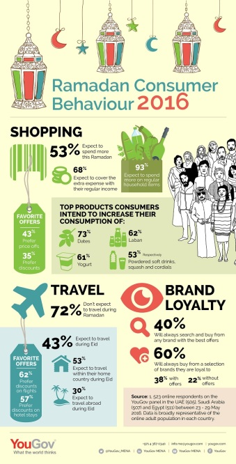 Ramadan-Consumer-Behaviour-2016