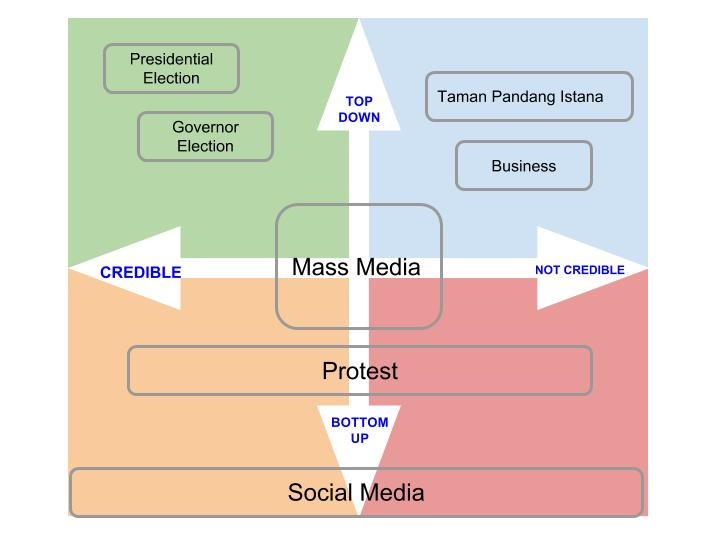 Diagram Kredibilitas Channel Communication